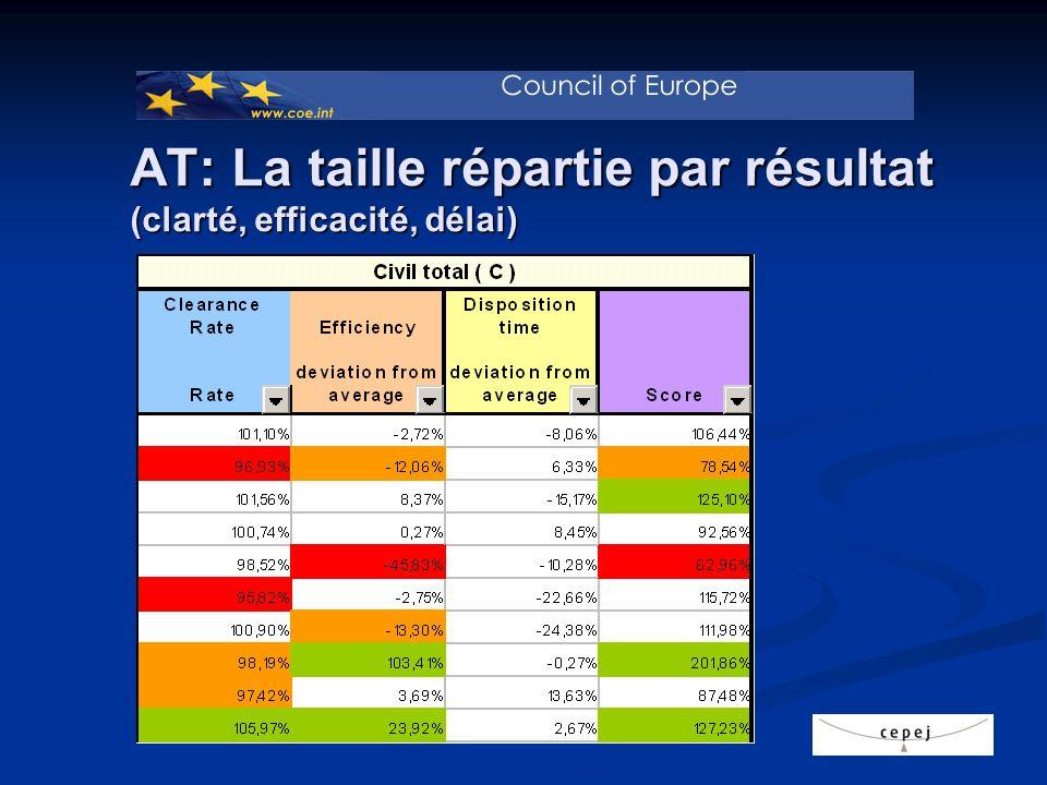 Autriche : La taille répartie par résultat C ( clarté, efficacité, délai)