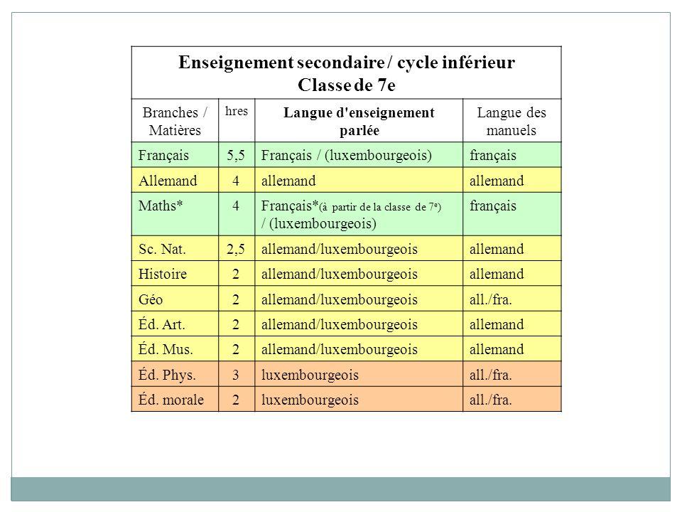 Enseignement secondaire / cycle inférieur Classe de 7e Branches / Matières hres Langue d enseignement parlée Langue des manuels Français5,5Français / (luxembourgeois)français Allemand4allemand Maths*4Français* (à partir de la classe de 7 e ) / (luxembourgeois) français Sc.