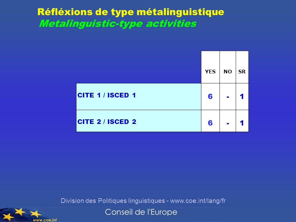 Division des Politiques linguistiques - www.coe.int/lang/fr YESNOSR CITE 1 / ISCED 1 6-1 CITE 2 / ISCED 2 6-1 Réfléxions de type métalinguistique Meta