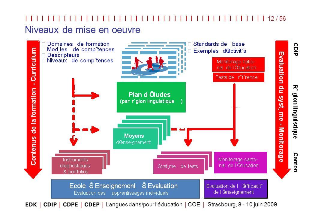Langues dans/pour léducation | COE | Strasbourg, 8 - 10 juin 2009 12 / 56 Niveaux de mise en oeuvre