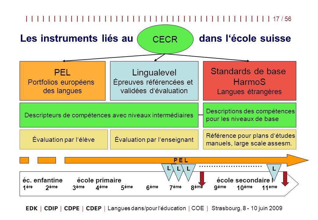 Langues dans/pour léducation | COE | Strasbourg, 8 - 10 juin 2009 17 / 56 Les instruments liés au dans lécole suisse CECR PEL Portfolios européens des