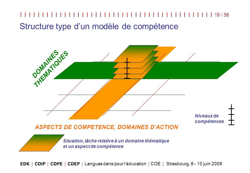 Langues dans/pour léducation | COE | Strasbourg, 8 - 10 juin 2009 19 / 56 Structure type dun modèle de compétence DOMAINES THEMATIQUES ASPECTS DE COMP