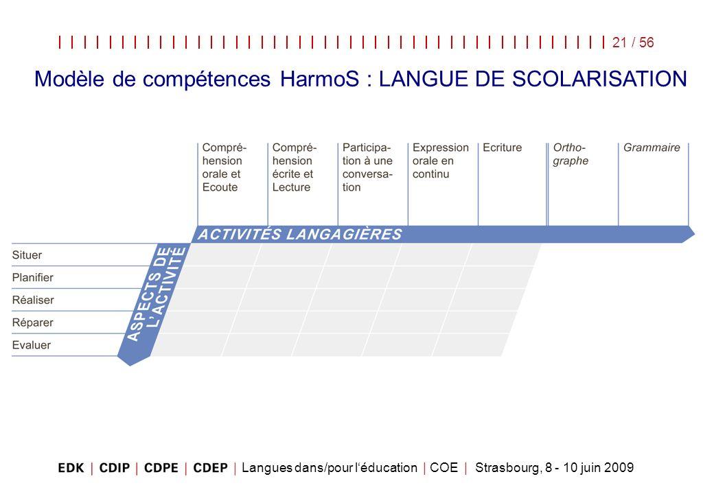 Langues dans/pour léducation | COE | Strasbourg, 8 - 10 juin 2009 21 / 56 Modèle de compétences HarmoS : LANGUE DE SCOLARISATION