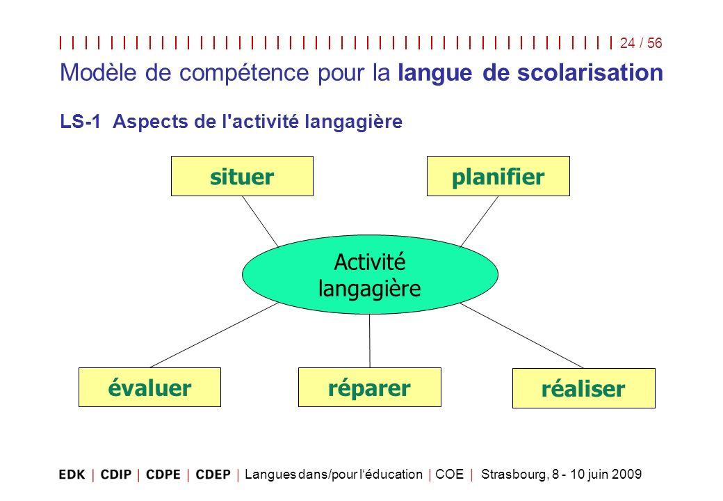 Langues dans/pour léducation | COE | Strasbourg, 8 - 10 juin 2009 24 / 56 Modèle de compétence pour la langue de scolarisation LS-1 Aspects de l'activ
