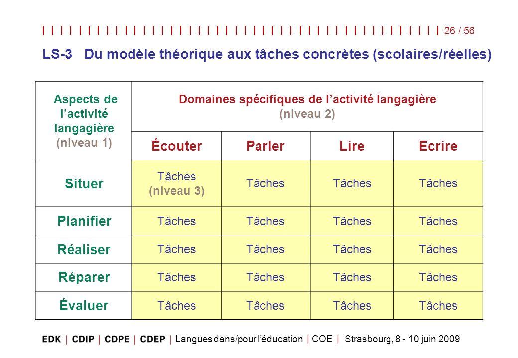 Langues dans/pour léducation | COE | Strasbourg, 8 - 10 juin 2009 26 / 56 Aspects de lactivité langagière (niveau 1) Domaines spécifiques de lactivité