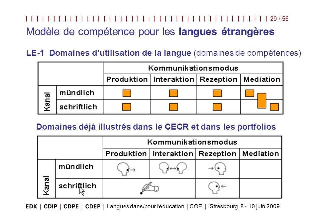 Langues dans/pour léducation | COE | Strasbourg, 8 - 10 juin 2009 29 / 56 Modèle de compétence pour les langues étrangères LE-1 Domaines dutilisation