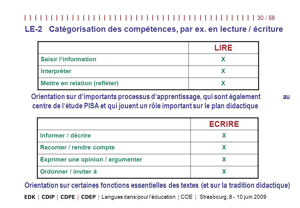 Langues dans/pour léducation | COE | Strasbourg, 8 - 10 juin 2009 30 / 56 LIRE Saisir linformationX InterpréterX Mettre en relation (refléter)X Orient