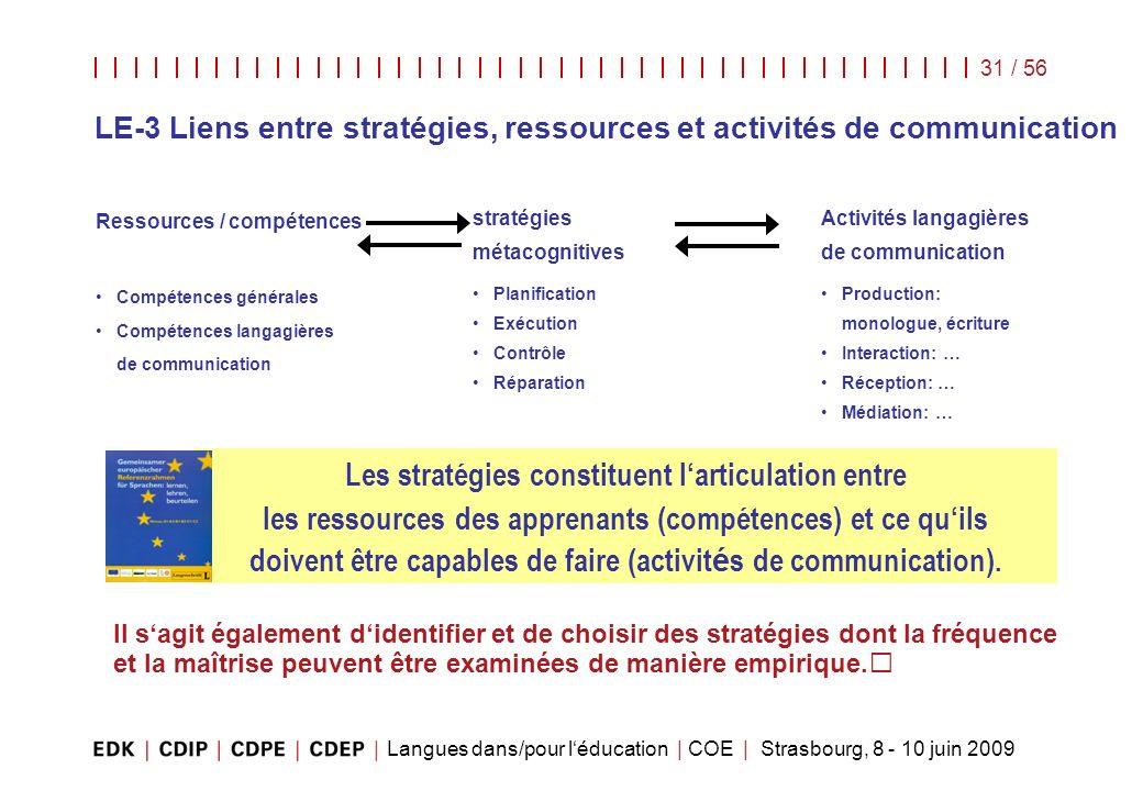 Langues dans/pour léducation | COE | Strasbourg, 8 - 10 juin 2009 31 / 56 Ressources / compétences stratégies métacognitives Activités langagières de