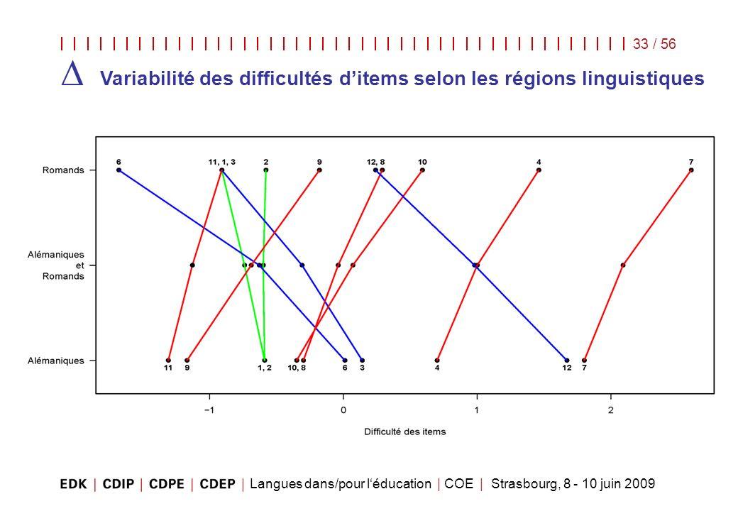 Langues dans/pour léducation | COE | Strasbourg, 8 - 10 juin 2009 33 / 56 Variabilité des difficultés ditems selon les régions linguistiques