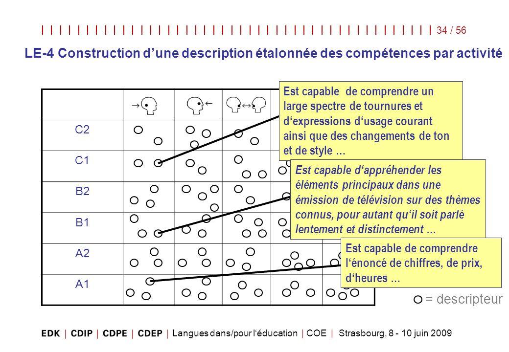 Langues dans/pour léducation | COE | Strasbourg, 8 - 10 juin 2009 34 / 56 C2 C1 B2 B1 A2 A1 = descripteur Est capable de comprendre un large spectre d