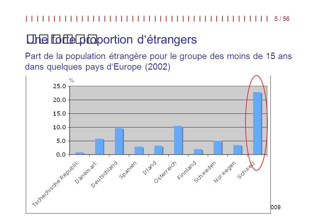 Langues dans/pour léducation | COE | Strasbourg, 8 - 10 juin 2009 5 / 56 Part de la population étrangère pour le groupe des moins de 15 ans dans quelq