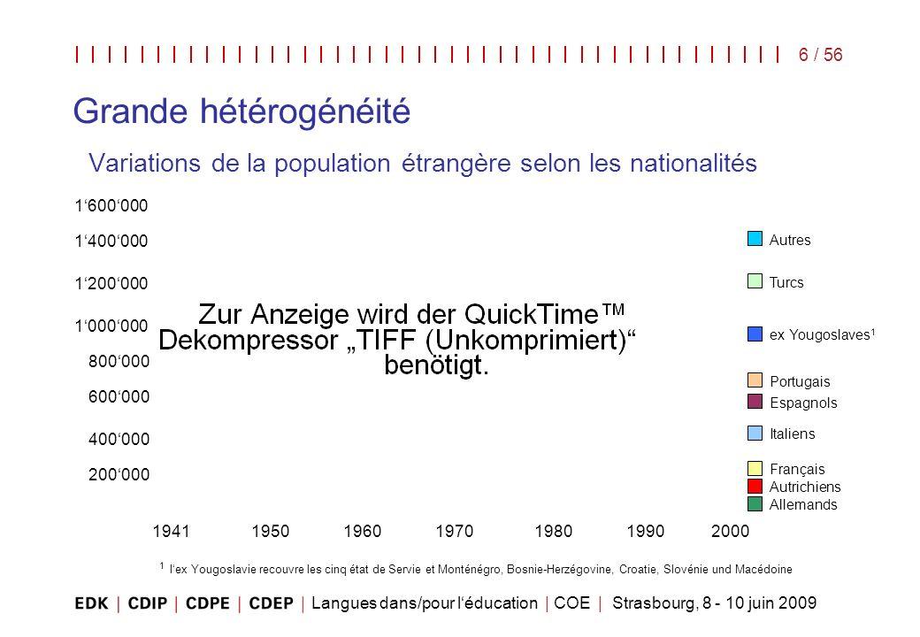 Langues dans/pour léducation | COE | Strasbourg, 8 - 10 juin 2009 6 / 56 Grande hétérogénéité Variations de la population étrangère selon les national