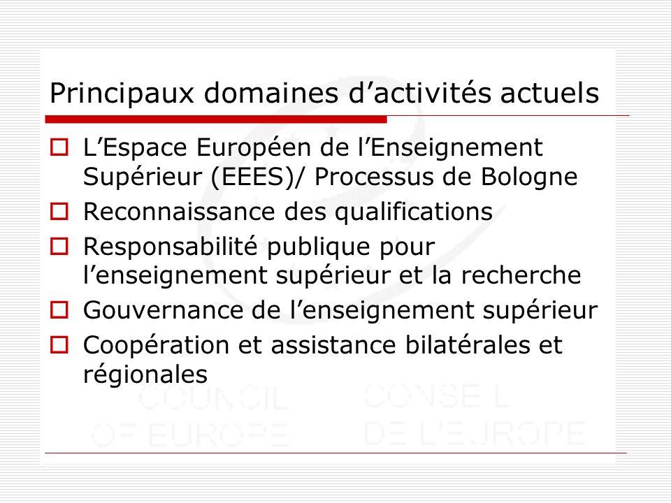 Principaux domaines dactivités actuels LEspace Européen de lEnseignement Supérieur (EEES)/ Processus de Bologne Reconnaissance des qualifications Responsabilité publique pour lenseignement supérieur et la recherche Gouvernance de lenseignement supérieur Coopération et assistance bilatérales et régionales
