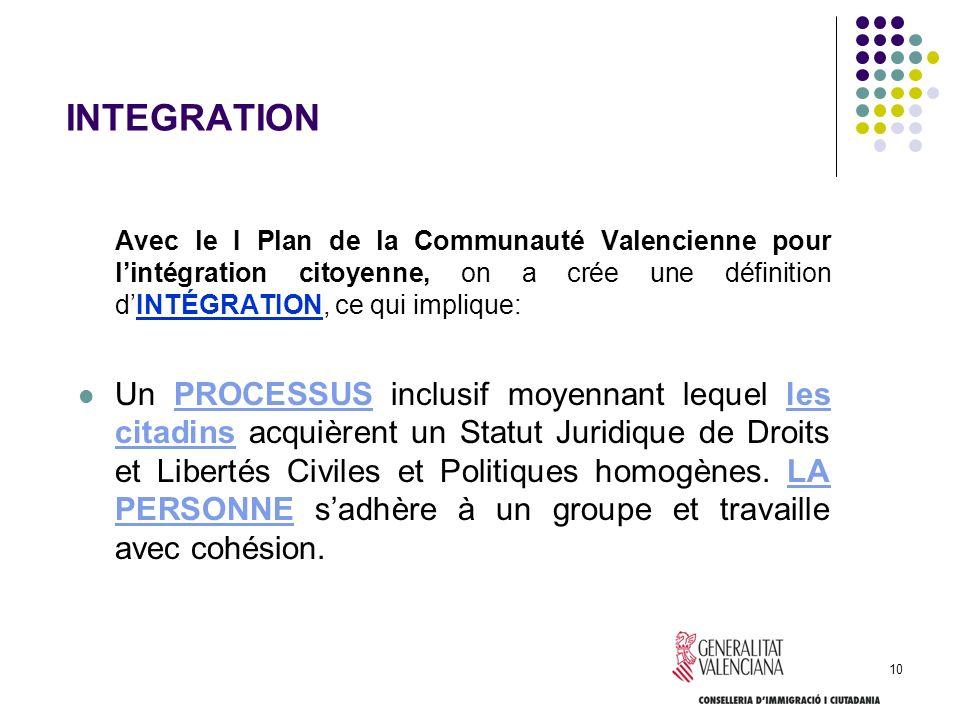 10 INTEGRATION Avec le I Plan de la Communauté Valencienne pour lintégration citoyenne, on a crée une définition dINTÉGRATION, ce qui implique: Un PRO