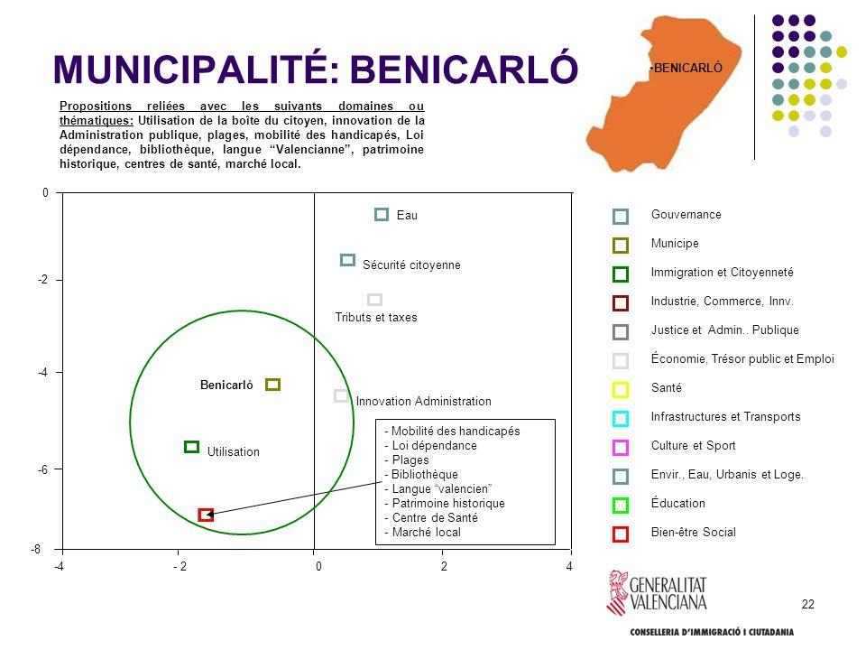 22 MUNICIPALITÉ: BENICARLÓ Propositions reliées avec les suivants domaines ou thématiques: Utilisation de la boîte du citoyen, innovation de la Admini