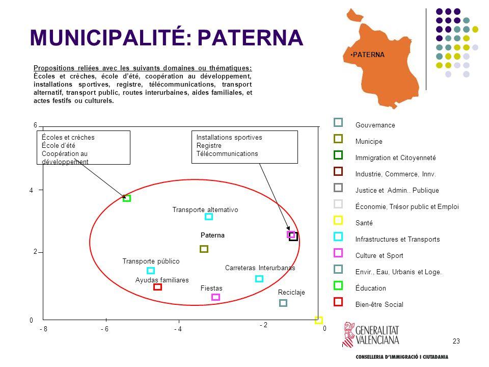 23 MUNICIPALITÉ: PATERNA Propositions reliées avec les suivants domaines ou thématiques: Écoles et crèches, école dété, coopération au développement,