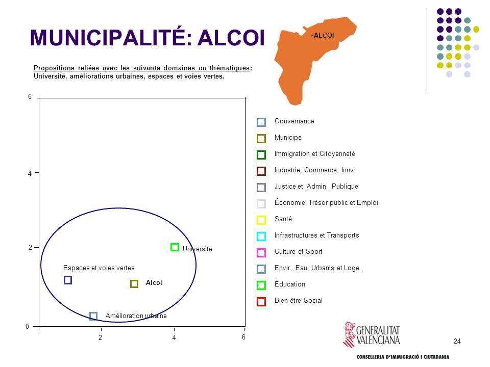 24 MUNICIPALITÉ: ALCOI Propositions reliées avec les suivants domaines ou thématiques: Université, améliorations urbaines, espaces et voies vertes. Go