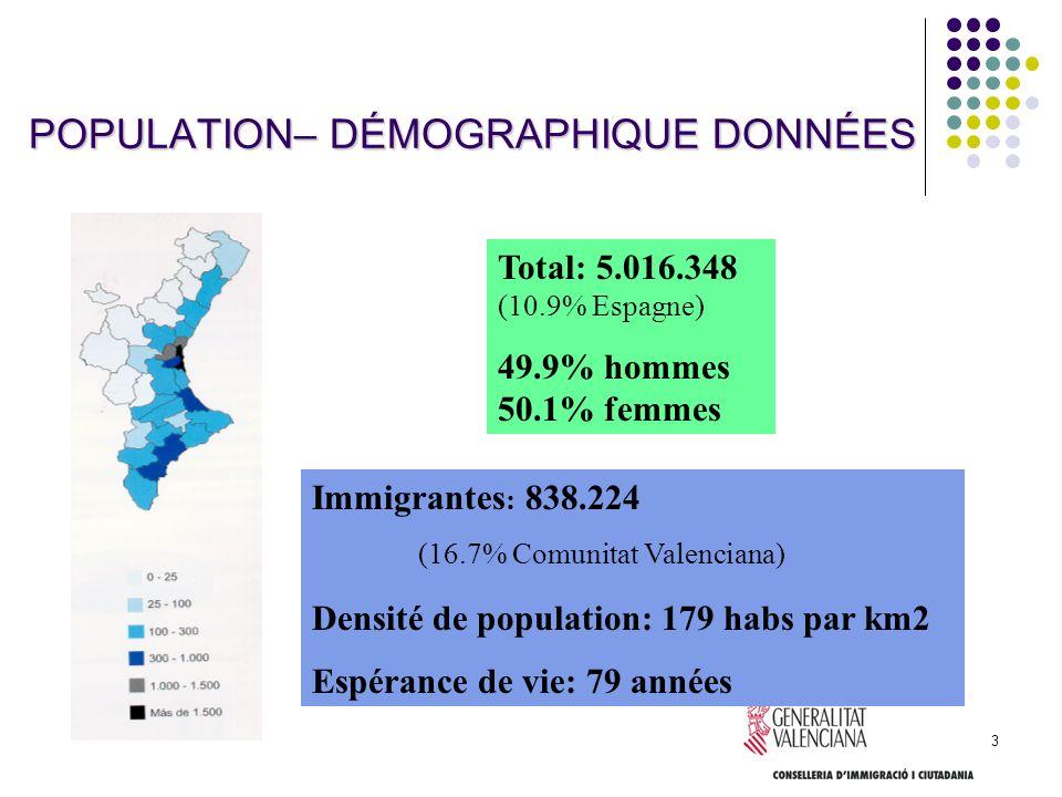 3 POPULATION– DÉMOGRAPHIQUE DONNÉES Total: 5.016.348 (10.9% Espagne) 49.9% hommes 50.1% femmes Immigrantes : 838.224 (16.7% Comunitat Valenciana) Dens