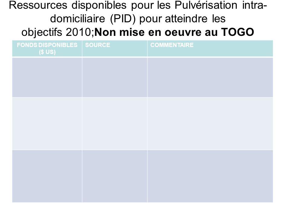 Ressources disponibles pour les Pulvérisation intra- domiciliaire (PID) pour atteindre les objectifs 2010;Non mise en oeuvre au TOGO FONDS DISPONIBLES ($ US) SOURCECOMMENTAIRE