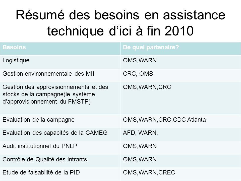 Résumé des besoins en assistance technique dici à fin 2010 BesoinsDe quel partenaire.