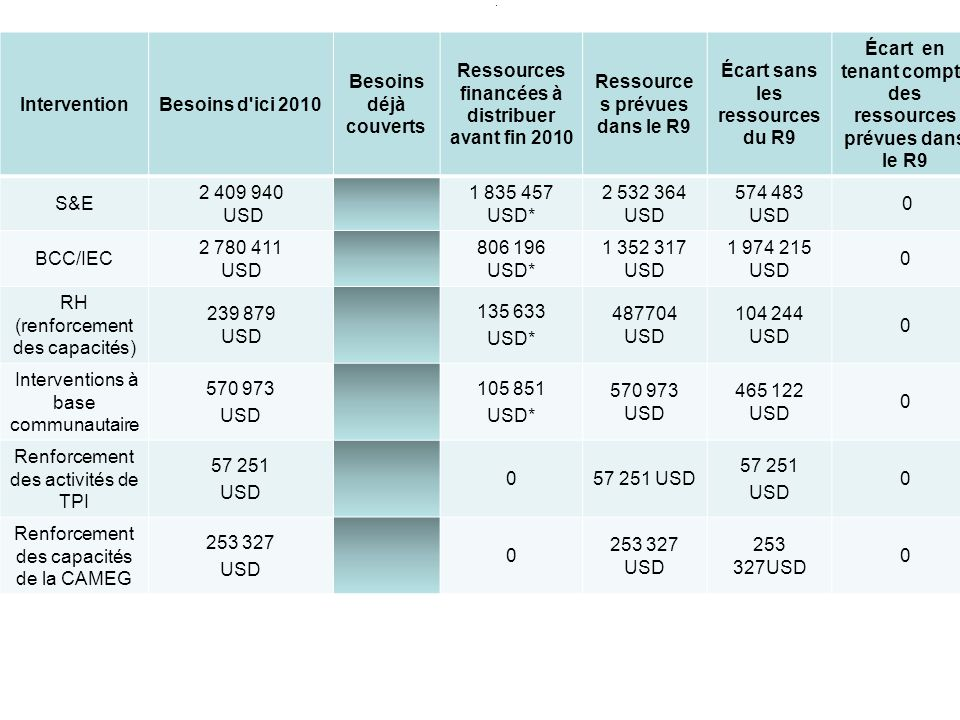 . InterventionBesoins d ici 2010 Besoins déjà couverts Ressources financées à distribuer avant fin 2010 Ressource s prévues dans le R9 Écart sans les ressources du R9 Écart en tenant compte des ressources prévues dans le R9 S&E 2 409 940 USD 1 835 457 USD* 2 532 364 USD 574 483 USD 0 BCC/IEC 2 780 411 USD 806 196 USD* 1 352 317 USD 1 974 215 USD 0 RH (renforcement des capacités) 239 879 USD 135 633 USD* 487704 USD 104 244 USD 0 Interventions à base communautaire 570 973 USD 105 851 USD* 570 973 USD 465 122 USD 0 Renforcement des activités de TPI 57 251 USD 057 251 USD 57 251 USD 0 Renforcement des capacités de la CAMEG 253 327 USD 0 253 327 USD 0
