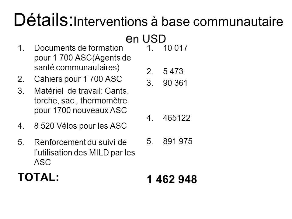 Détails: Interventions à base communautaire e n USD 1.Documents de formation pour 1 700 ASC(Agents de santé communautaires) 2.Cahiers pour 1 700 ASC 3.Matériel de travail: Gants, torche, sac, thermomètre pour 1700 nouveaux ASC 4.8 520 Vélos pour les ASC 5.Renforcement du suivi de lutilisation des MILD par les ASC TOTAL: 1.10 017 2.5 473 3.90 361 4.465122 5.891 975 1 462 948