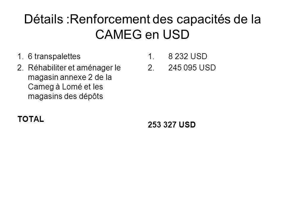Détails :Renforcement des capacités de la CAMEG en USD 1.6 transpalettes 2.Réhabiliter et aménager le magasin annexe 2 de la Cameg à Lomé et les magasins des dépôts TOTAL 1.
