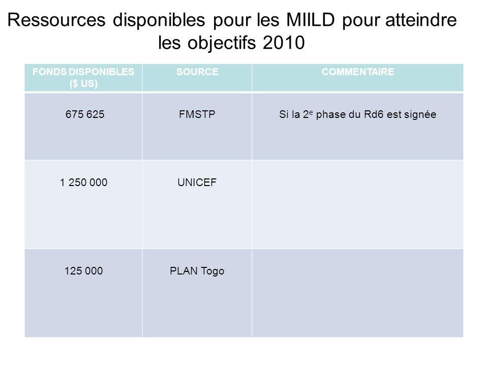 Ressources disponibles pour les MIILD pour atteindre les objectifs 2010 FONDS DISPONIBLES ($ US) SOURCECOMMENTAIRE 675 625FMSTPSi la 2 e phase du Rd6 est signée 1 250 000UNICEF 125 000PLAN Togo