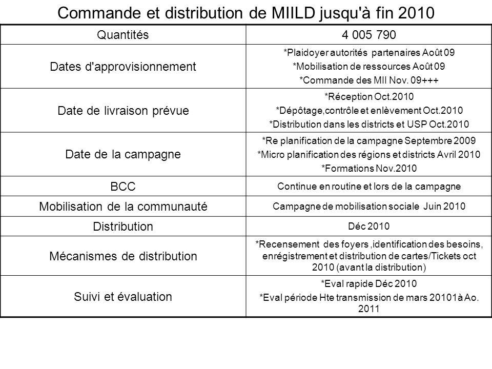 Commande et distribution de MIILD jusqu à fin 2010 Quantités4 005 790 Dates d approvisionnement *Plaidoyer autorités partenaires Août 09 *Mobilisation de ressources Août 09 *Commande des MII Nov.