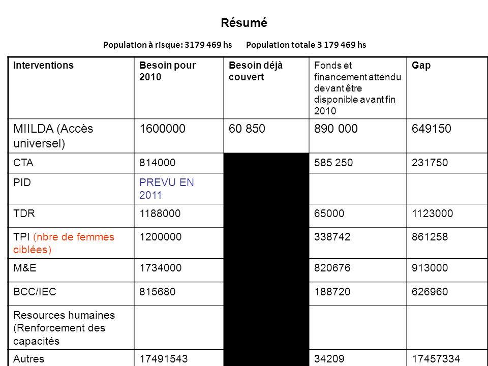 Résumé InterventionsBesoin pour 2010 Besoin déjà couvert Fonds et financement attendu devant être disponible avant fin 2010 Gap MIILDA (Accès universel) 160000060 850890 000649150 CTA814000585 250231750 PIDPREVU EN 2011 TDR1188000650001123000 TPI (nbre de femmes ciblées) 1200000338742861258 M&E1734000820676913000 BCC/IEC815680188720626960 Resources humaines (Renforcement des capacités Autres174915433420917457334 Population à risque: 3179 469 hs Population totale 3 179 469 hs