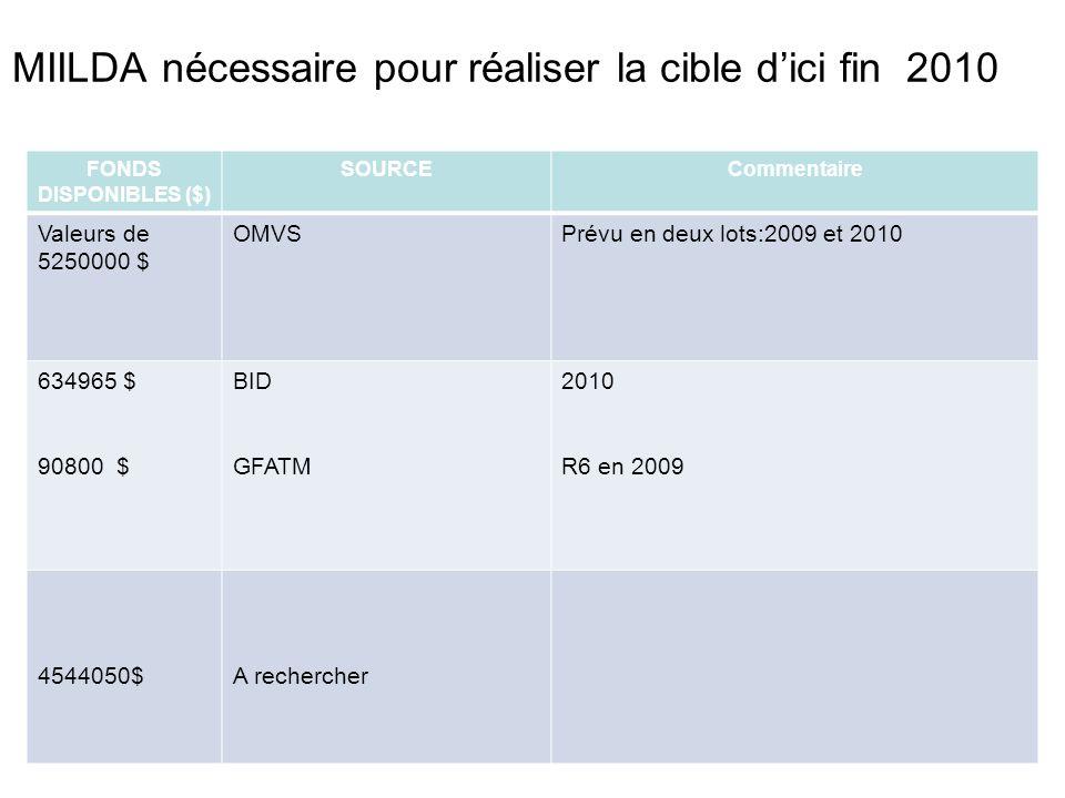 MIILDA nécessaire pour réaliser la cible dici fin 2010 FONDS DISPONIBLES ($) SOURCECommentaire Valeurs de 5250000 $ OMVSPrévu en deux lots:2009 et 2010 634965 $ 90800 $ BID GFATM 2010 R6 en 2009 4544050$A rechercher