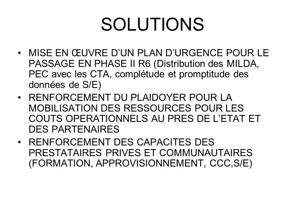 SOLUTIONS MISE EN ŒUVRE DUN PLAN DURGENCE POUR LE PASSAGE EN PHASE II R6 (Distribution des MILDA, PEC avec les CTA, complétude et promptitude des données de S/E) RENFORCEMENT DU PLAIDOYER POUR LA MOBILISATION DES RESSOURCES POUR LES COUTS OPERATIONNELS AU PRES DE LETAT ET DES PARTENAIRES RENFORCEMENT DES CAPACITES DES PRESTATAIRES PRIVES ET COMMUNAUTAIRES (FORMATION, APPROVISIONNEMENT, CCC,S/E)