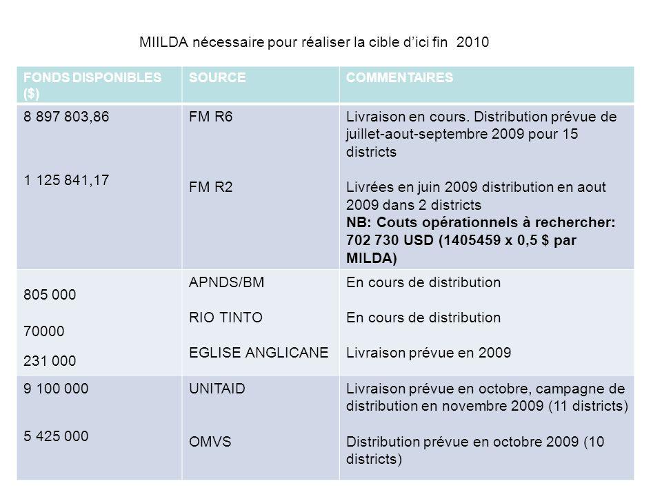 MIILDA nécessaire pour réaliser la cible dici fin 2010 FONDS DISPONIBLES ($) SOURCECOMMENTAIRES 8 897 803,86 1 125 841,17 FM R6 FM R2 Livraison en cours.