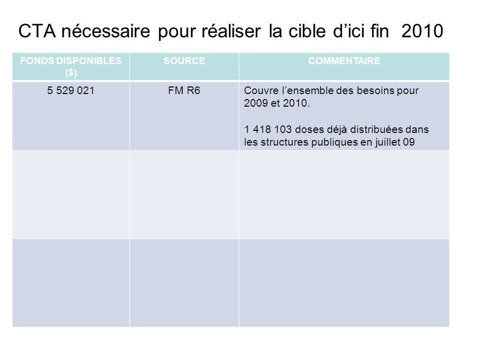 CTA nécessaire pour réaliser la cible dici fin 2010 FONDS DISPONIBLES ($) SOURCECOMMENTAIRE 5 529 021FM R6Couvre lensemble des besoins pour 2009 et 2010.