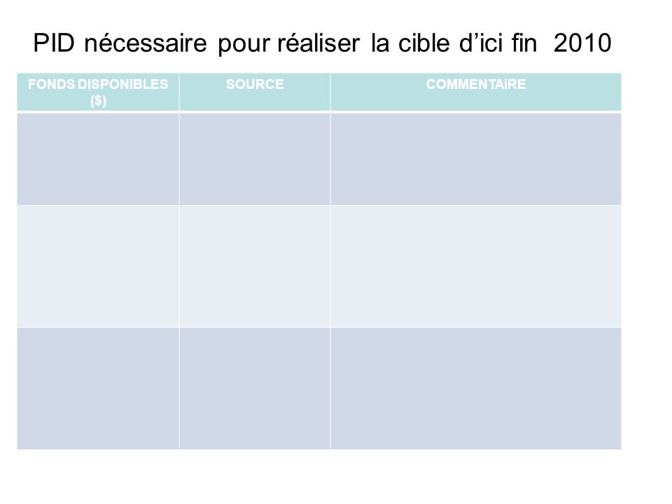 PID nécessaire pour réaliser la cible dici fin 2010 FONDS DISPONIBLES ($) SOURCECOMMENTAiRE