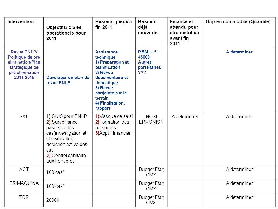 Intervention Objectifs/ cibles operationels pour 2011 Besoins jusqu à fin 2011 Besoins déjà couverts Financé et attendu pour être distribué avant fin