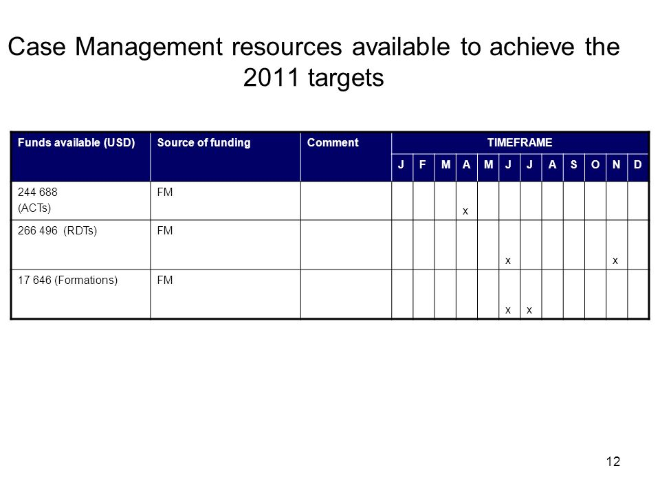 12 Case Management resources available to achieve the 2011 targets Funds available (USD)Source of fundingCommentTIMEFRAME JFMAMJJASOND 244 688 (ACTs) FM x 266 496 (RDTs)FM xx 17 646 (Formations)FM xx