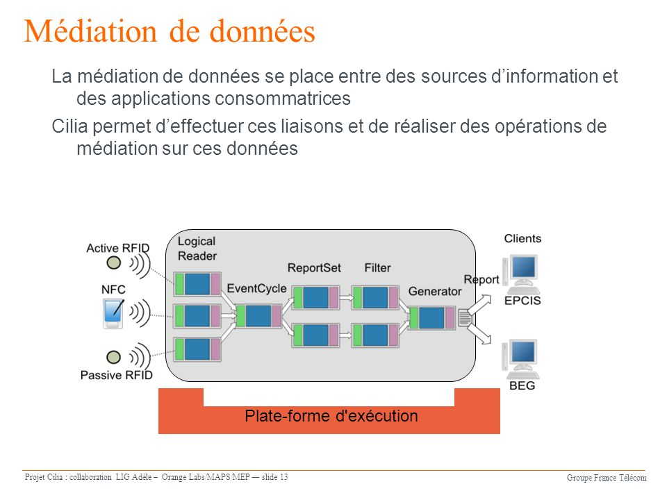 Groupe France Télécom Projet Cilia : collaboration LIG Adèle – Orange Labs/MAPS/MEP slide 13 Médiation de données La médiation de données se place ent