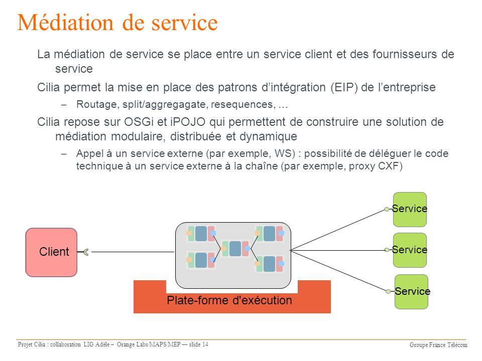 Groupe France Télécom Projet Cilia : collaboration LIG Adèle – Orange Labs/MAPS/MEP slide 14 Médiation de service La médiation de service se place entre un service client et des fournisseurs de service Cilia permet la mise en place des patrons dintégration (EIP) de lentreprise – Routage, split/aggregagate, resequences, … Cilia repose sur OSGi et iPOJO qui permettent de construire une solution de médiation modulaire, distribuée et dynamique – Appel à un service externe (par exemple, WS) : possibilité de déléguer le code technique à un service externe à la chaîne (par exemple, proxy CXF) Client Service Plate-forme d exécution Service