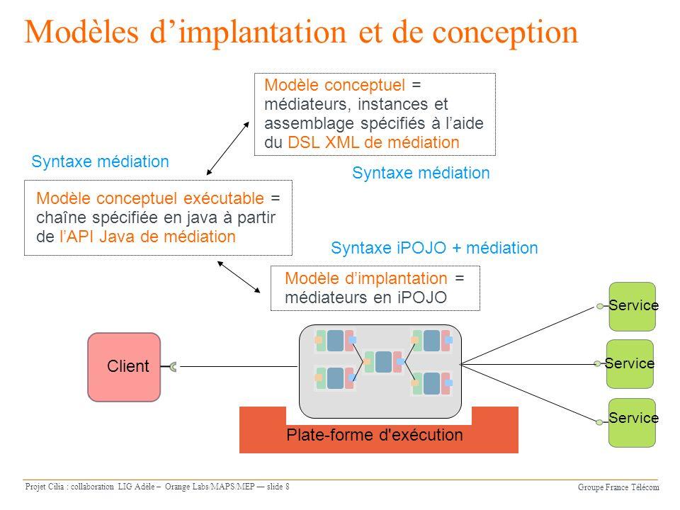 Groupe France Télécom Projet Cilia : collaboration LIG Adèle – Orange Labs/MAPS/MEP slide 8 Modèles dimplantation et de conception Client Service Plate-forme d exécution Service Modèle dimplantation = médiateurs en iPOJO Modèle conceptuel exécutable = chaîne spécifiée en java à partir de lAPI Java de médiation Modèle conceptuel = médiateurs, instances et assemblage spécifiés à laide du DSL XML de médiation Syntaxe iPOJO + médiation Syntaxe médiation