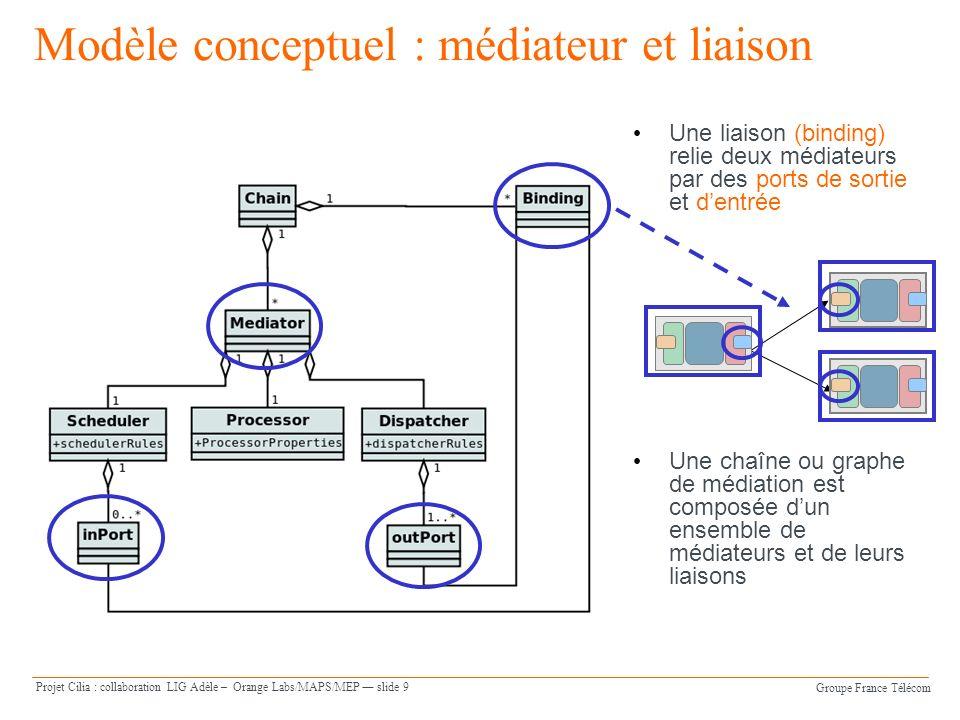 Groupe France Télécom Projet Cilia : collaboration LIG Adèle – Orange Labs/MAPS/MEP slide 9 Modèle conceptuel : médiateur et liaison Une liaison (binding) relie deux médiateurs par des ports de sortie et dentrée Une chaîne ou graphe de médiation est composée dun ensemble de médiateurs et de leurs liaisons