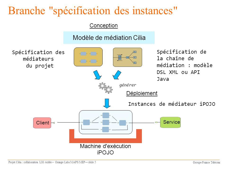Groupe France Télécom Projet Cilia : collaboration LIG Adèle – Orange Labs/MAPS/MEP slide 6 Processus Logiciel Vue densemble Spécification darchitecture Spécification dinstances Déploiement