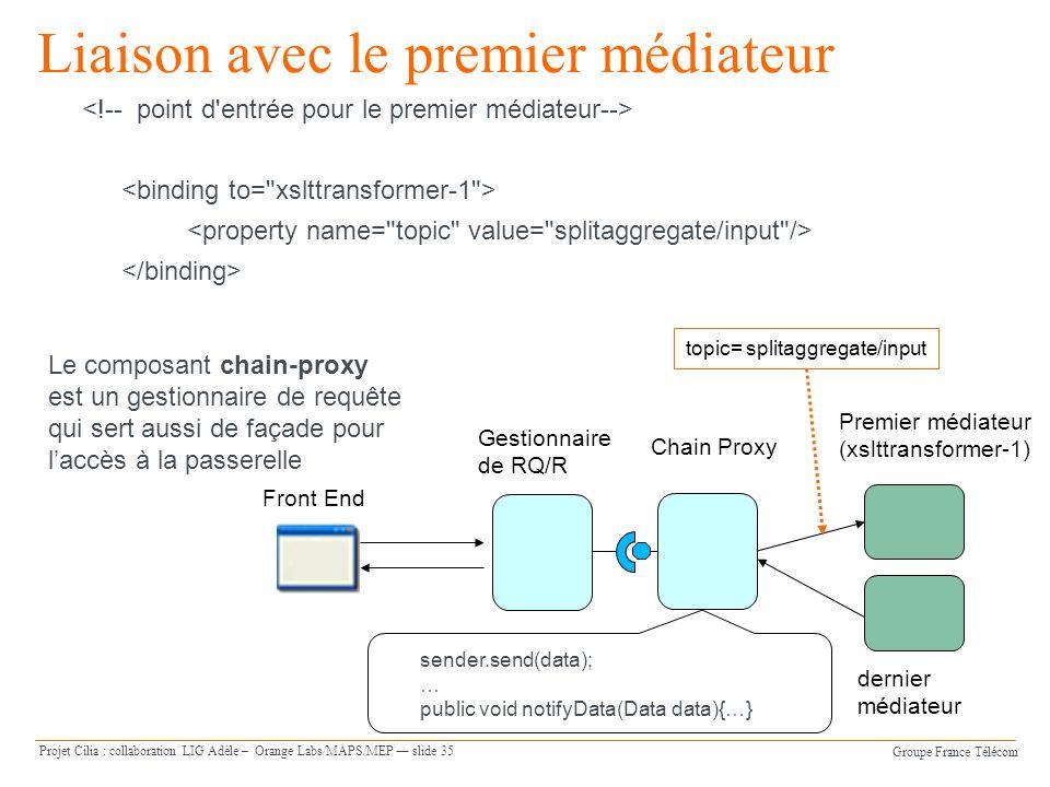 Groupe France Télécom Projet Cilia : collaboration LIG Adèle – Orange Labs/MAPS/MEP slide 35 Liaison avec le premier médiateur Front End Chain Proxy Premier médiateur (xslttransformer-1) dernier médiateur topic= splitaggregate/input Le composant chain-proxy est un gestionnaire de requête qui sert aussi de façade pour laccès à la passerelle sender.send(data); … public void notifyData(Data data){…} Gestionnaire de RQ/R
