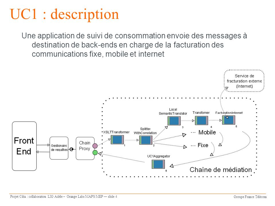 Groupe France Télécom Projet Cilia : collaboration LIG Adèle – Orange Labs/MAPS/MEP slide 4 UC1 : description Une application de suivi de consommation envoie des messages à destination de back-ends en charge de la facturation des communications fixe, mobile et internet