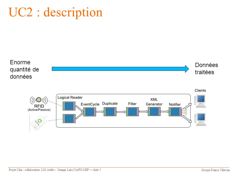 Groupe France Télécom Projet Cilia : collaboration LIG Adèle – Orange Labs/MAPS/MEP slide 6 UC2 : analyse 2) Agréger les étiquettes lues par les différents lecteurs 3) Ajouter lidentifiant de levent cycle EC 7) Filtrage des étiquettes (en utilisant des expressions) 4) Eliminatation des doublons 1) Lecture périodique (poll) des étiquettes 8) Génération du rapport 5) Ordonnancement des messages 6) Calcul de lensemble (CURRENT, ADDITION, DELETION) 1.
