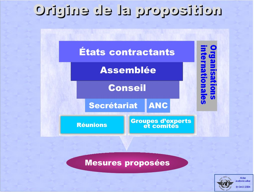Secrétariat Réunions ANC Proposal for Action États contractants Origine de la proposition Réunions Groupes dexperts et comités Mesures proposées Secrétariat Conseil Assemblée