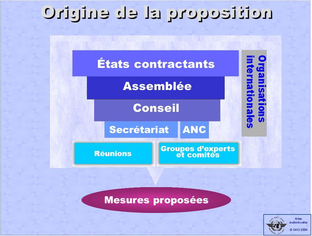 Phase de la mise au point Mesures proposées Groupe dexperts ANC Secrétariat Réunion de division Examen préliminaire par lANC