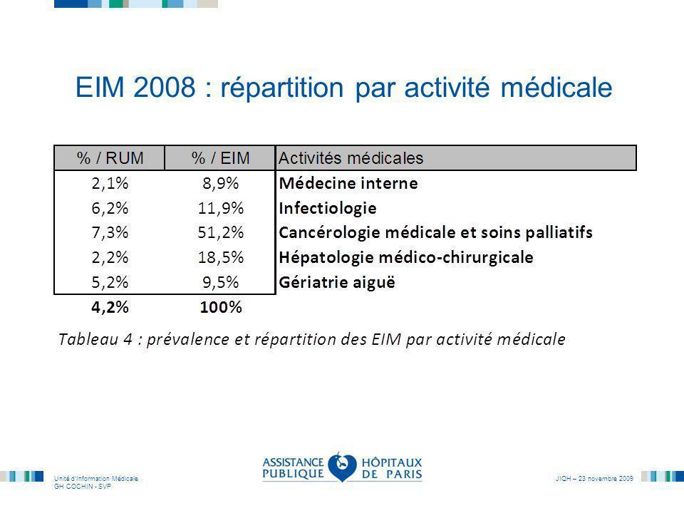 Unité dInformation Médicale GH COCHIN - SVP JIQH – 23 novembre 2009 EIM 2008 : répartition par activité médicale