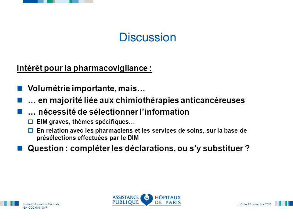 Unité dInformation Médicale GH COCHIN - SVP JIQH – 23 novembre 2009 Discussion Intérêt pour la pharmacovigilance : Volumétrie importante, mais… … en m
