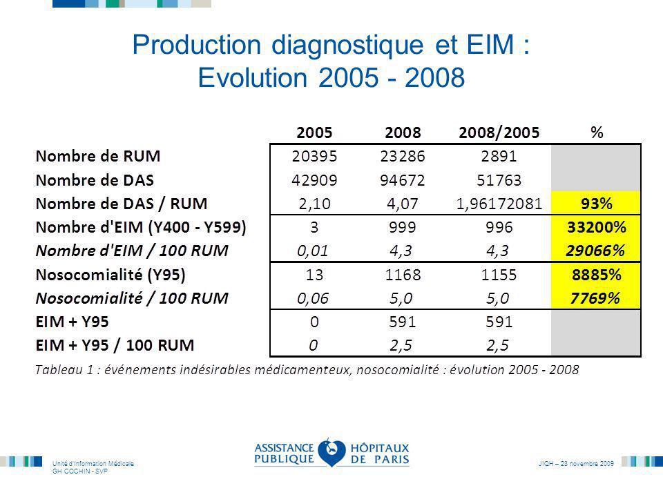 Unité dInformation Médicale GH COCHIN - SVP JIQH – 23 novembre 2009 Production diagnostique et EIM : Evolution 2005 - 2008